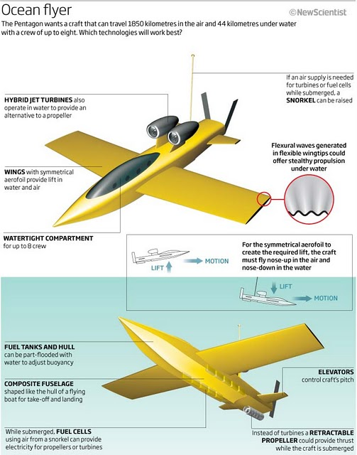 Design Of A Control System For An Unmanned Submersible
