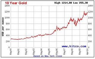 Graf kenaikan harga emas dalam tempoh 10 tahun