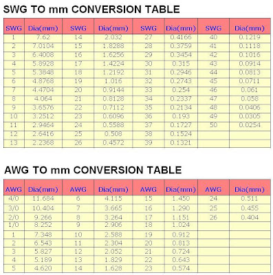 Standard wire gauge to mm conversion formula wire center swg conversion chart images chart design for project rh collegepaperwriters info gauge to mm chart convert 18 gauge to mm greentooth Gallery