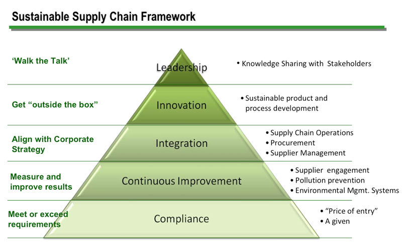 how does supply chain management relate to the marketing concept at dell Postponement as supply chain joseph roussel in their book on strategic supply chain management the concepts involved are to reduce the time to.