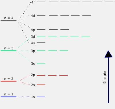 Aulmbiental ensfps mlaga grado octavo niveles de energia cada electrn ocupa un orbital atmico definido por el conjunto de nmeros cuanticos los cuales a su vez determinan el nivel de energia como se muestra en urtaz Image collections