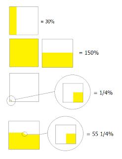 fractions decimals percents percents can also be represented as a
