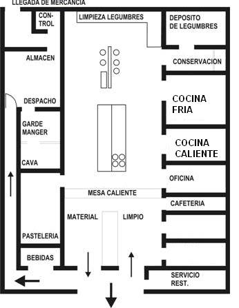 Contando la historia de la cocina areas y brigadas de cocina for Distribucion cocina restaurante