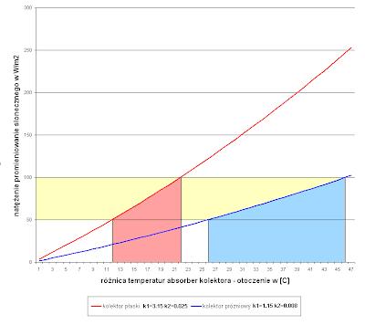 wykres natężenia promieniowania