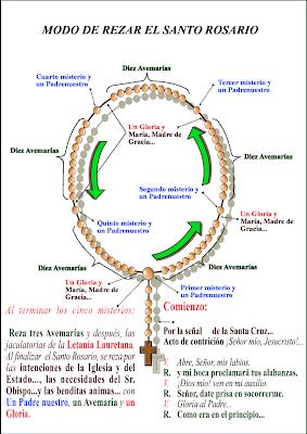 http://4.bp.blogspot.com/_W6oAr7IATY8/SfYsVQtqNTI/AAAAAAAAAeE/grdaALMOc_w/s400/santo+rosario+png.png