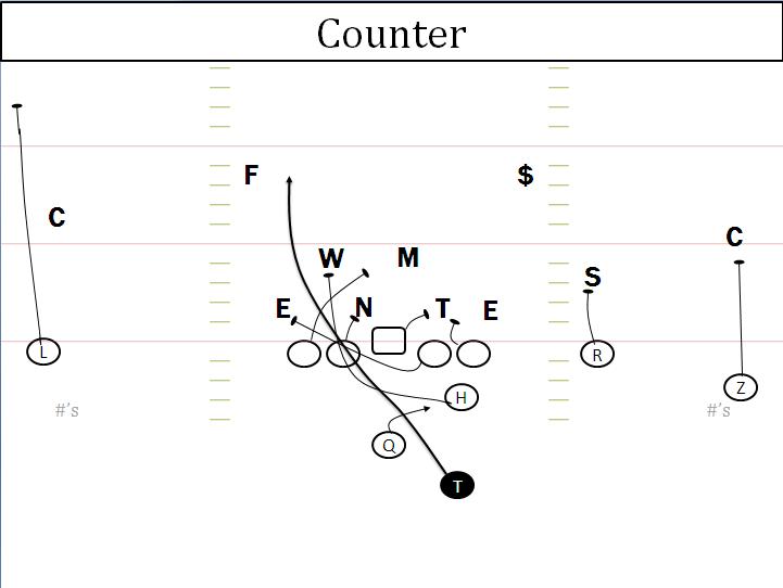 Offensive Break Down  Auburn Run Game