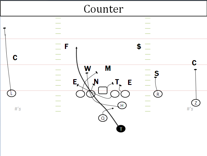 offensive break down  auburn run game
