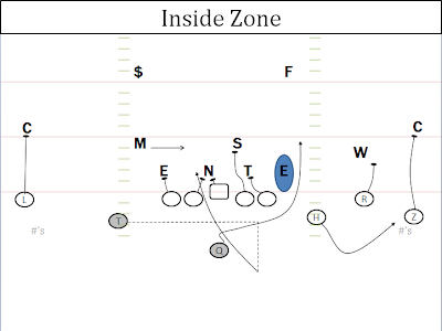 Oregons Inside Zone Series