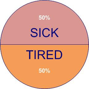 sick and tired