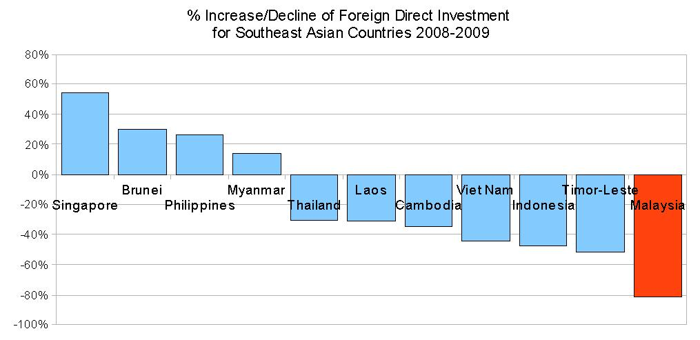 causes of the increase in fdi flows across countries Follow the money: remittance responses to fdi inflows   are an important catalyst for promoting fdi flows between countries  capital flows across countries.