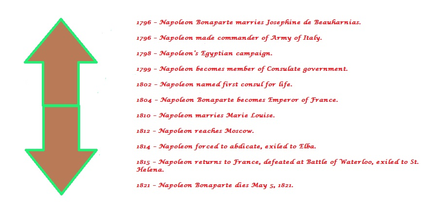 napoleon timeline The battle of waterloo, which took place in belgium on june 18, 1815, marked the final defeat of napoleon bonaparte, who conquered much of europe in the early 19th century napoleon rose through the ranks of the french army during the french revolution, seized control of the french government in.