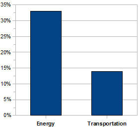 energy 33% and transportation 14.4% costs are sky high November 2007