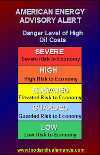 High Oil Cost Danger Level Severe