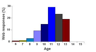 June/July 2007 survey