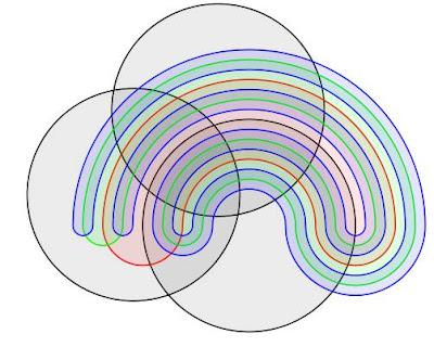 A Venn Diagram To Explain Venn Diagrams Unfortunately If You Dont