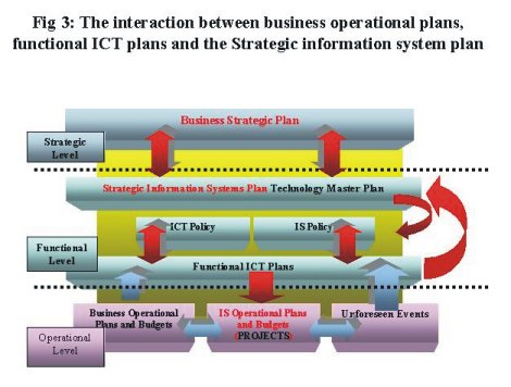 Business Analysis Communication Plan