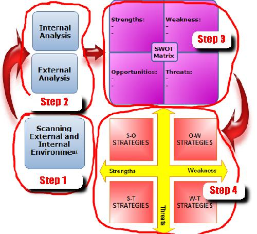 analysis of internal external environment Microsoft corporation's swot analysis (strengths, weaknesses, opportunities,  threats), internal/external factors are shown in this computer.