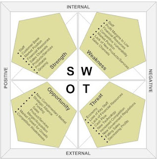 how to write a swot Swot analysis is a useful technique for understanding your strengths and weaknesses, and for identifying both the opportunities open to you and the threats you face used in a business context, it helps you to carve a sustainable niche in your market.