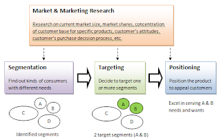 fundamentals of marketing segmentation essay Market segmentation is the selection of groups of people who will be most receptive to a product the most frequent methods of segmenting include demographic variables such as age, sex, race, income, occupation, education, household status, and geographic location psychographic variables such as.