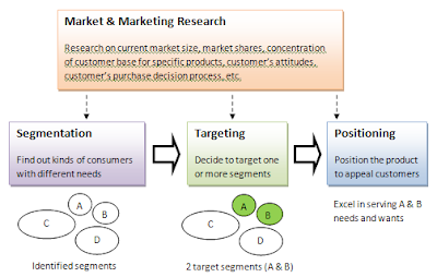 market segmentation product concepts Let's understand the concept with the help of an example  it will be quick to  react when the product market takes a shift or changes start happening before  the.