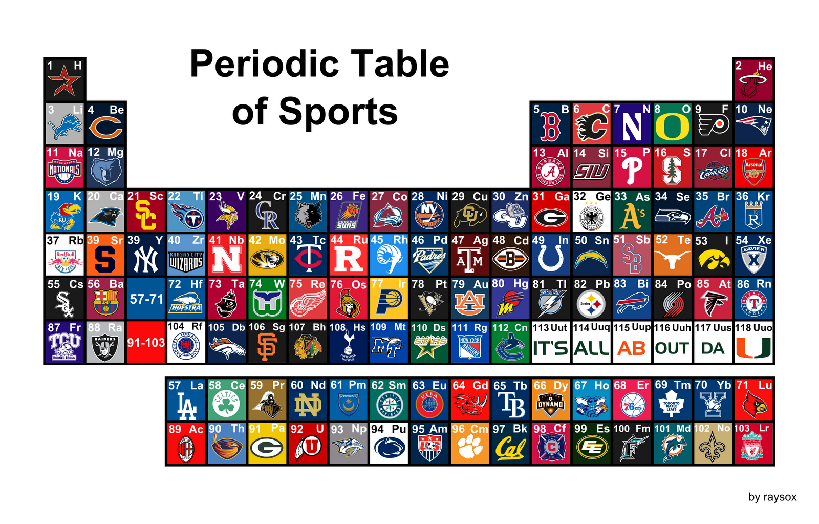 Thoughts and musings periodic table of sports pasted a bunch of sports teams on a periodic table but if you know the names of teams and cities theyre in its a whole lot of fun to look through gamestrikefo Gallery