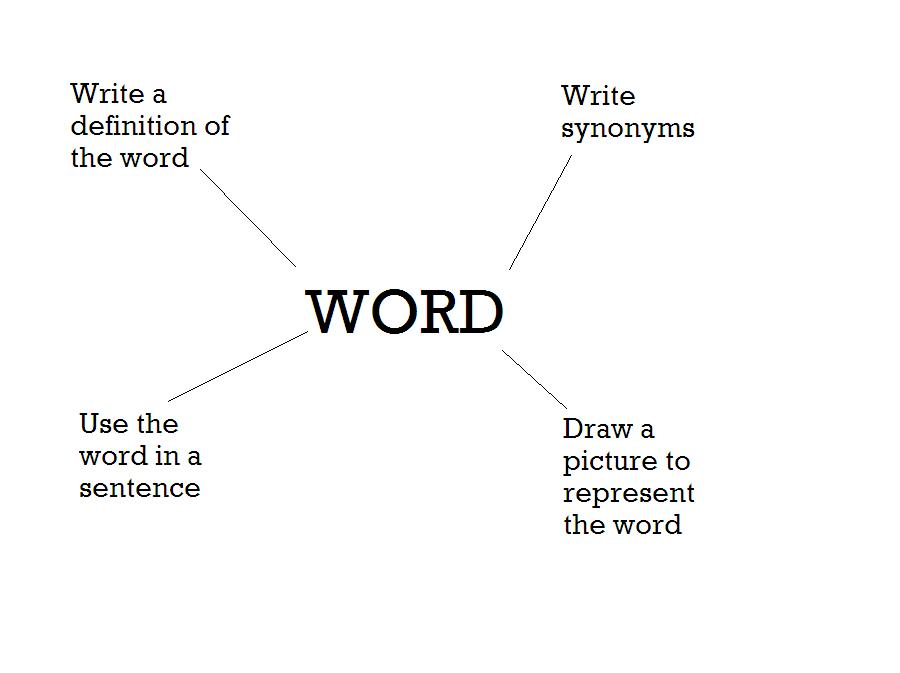 Word File Template File Name Vocab Word Map