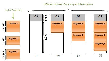 how to avoid memory fragmentation