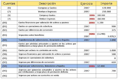 La presentación en el Estado de ingresos y gastos reconocidos de las
