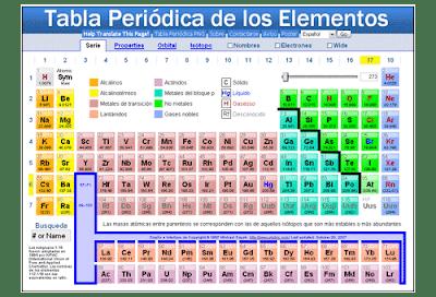 Qumica primero secundaria vamos a conocer algunas curiosidades y hechos reales sobre los elementos qumicos apoyndonos en la tabla peridica urtaz Gallery