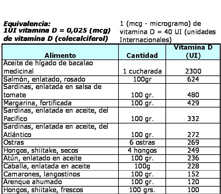 Tabla de alimentos que contienen vitamina d cocina detox antiox - Alimentos que contiene vitamina d ...