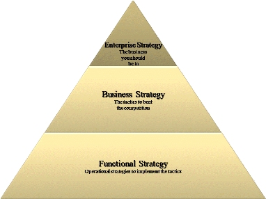 Functional Strategy http://functionalstrategycorporte.blogspot.com/2010/10/strategic-visioning.html