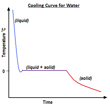 Heating (or cooling) curve of water - TED Ankara Koleji