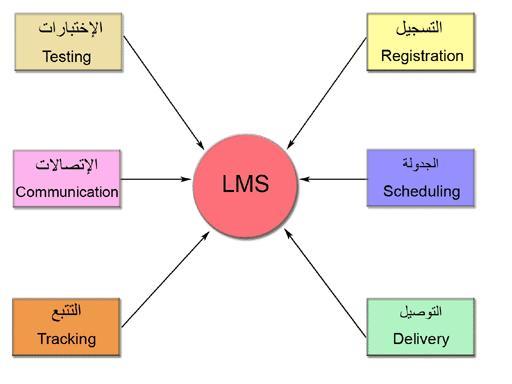 بيئة التعلم الالكترونية (LMS؟ LCMS؟  VLE ؟) %D8%A8%D8%AF%D9%88%D9%86%20%D8%B9%D9%86%D9%88%D8%A7%D9%86