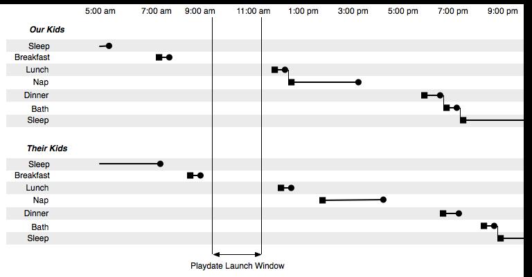 Gantt chart scheduling a playdate