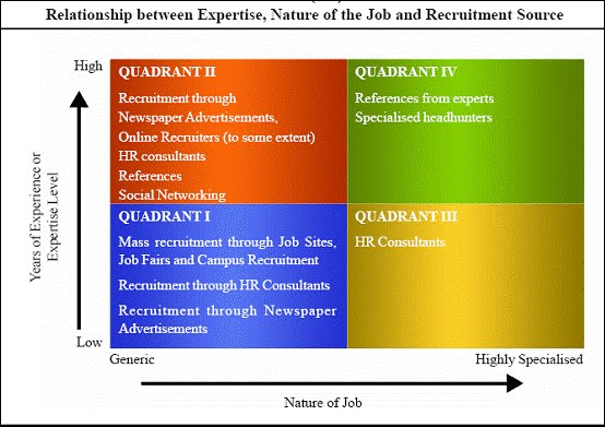 how to get a job in strategic sourcing