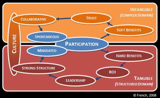 The beginnings of a theory of participation