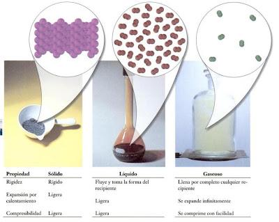 La materia estados de la materia for Modelo solido con guijarros
