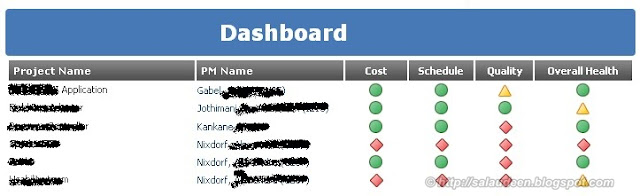 Dashboards using Dataview webpart