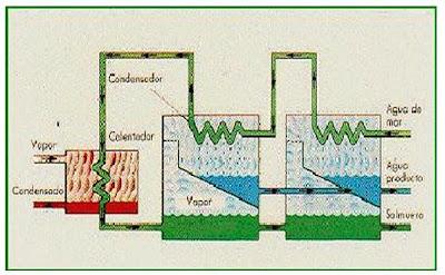 Cmo funcionan los calentadores de agua de doble elemento
