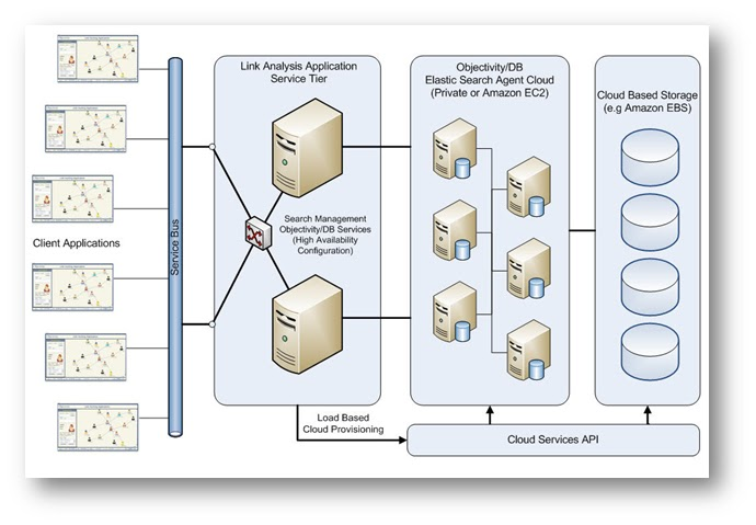 Banking On The Cloud  Architecture