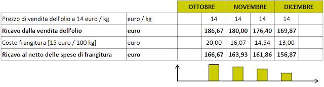 prezzo olio oliva extravergine frangitura