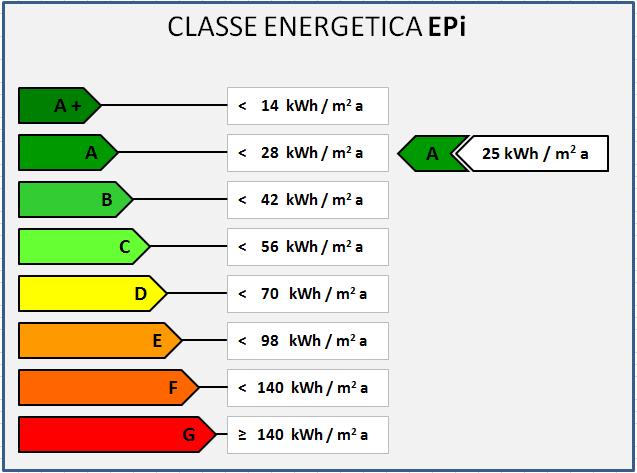 Classe Energetica Appartamenti Tabella