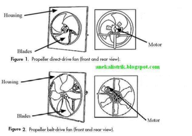 Direct Drive Propeller Fan : Energy saving aneka listrik page