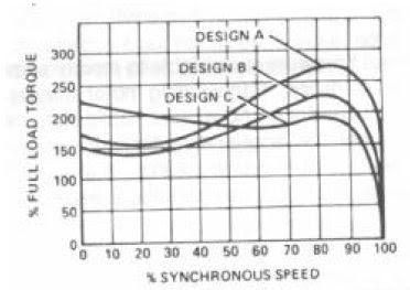 Ac induction motor design 3 aneka listrik for Ac induction motor design