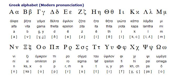 Here Is Another View Of The Greek Alphabet With Lower Case Versions And Approximate English Pronunciations