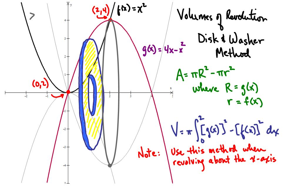 Rhs ap calc bc 2010 11 volumes of revolution and of solids with volumes of revolution and of solids with known cross sections publicscrutiny Choice Image