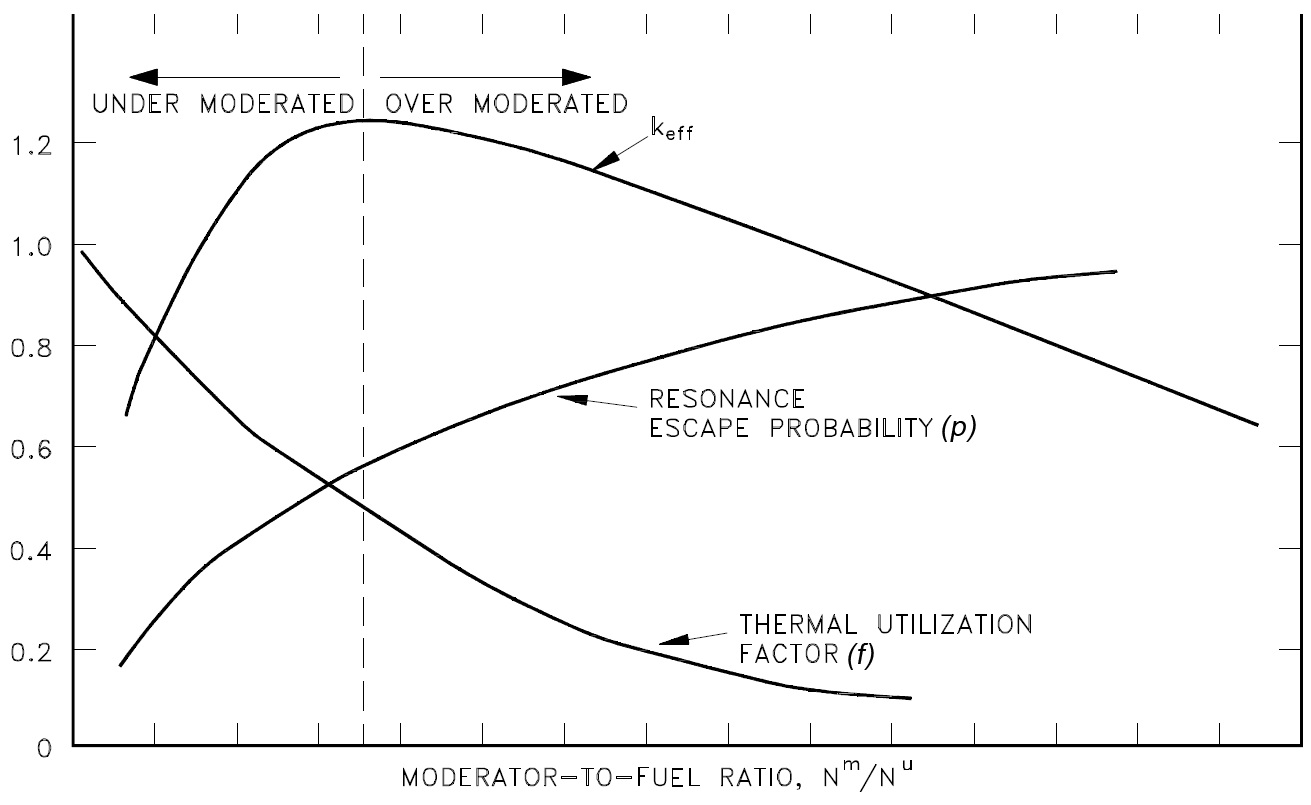 Nuclear The Future Of Power Generation Weapon Vs Plant Simple Diagram Efficiency Reactor Is Called Reactivity And Measured Using Keff Moderator To Fuel Ratio Amount In