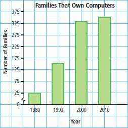 Misleading Graphs Ppt Mcdonalds Misleading