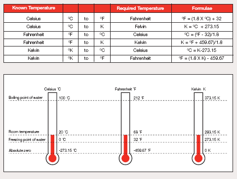 Scale Temperature Celsius Temperature Scales
