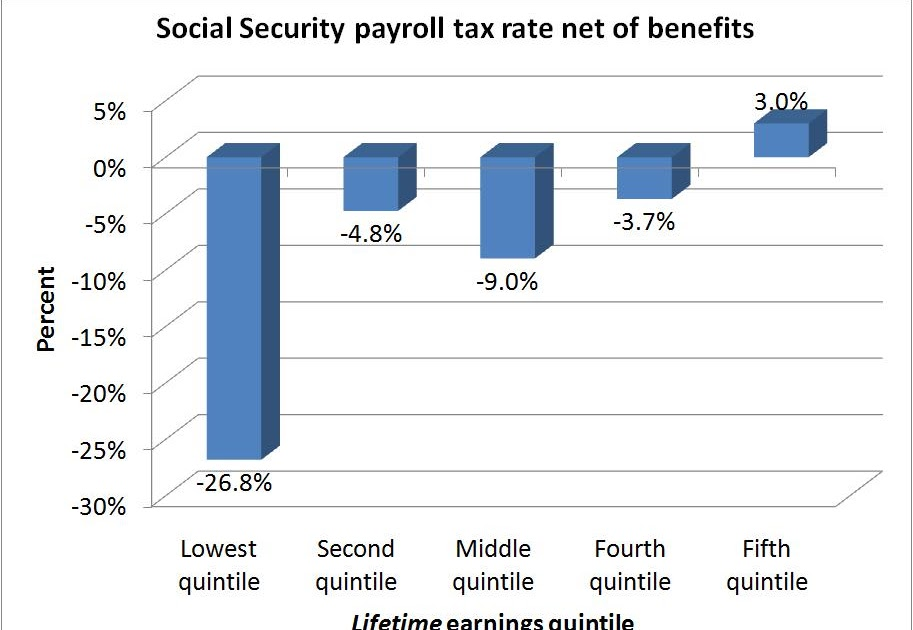 social security reform increasing taxes and Increasing taxes is also bad politics, but a bit more politically acceptable,  the best way to reform social security is to eliminate the payroll tax.